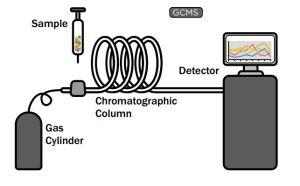 gas testing oils