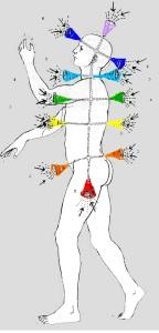 Chakras-diagrama