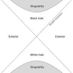 diagram of white hole